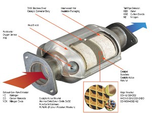 Catayltic Converter Replacement San Antonio Sells Cheap Catalytic Converters